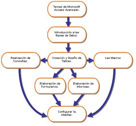 Diseño y creación de bases de datos (Access Avanzado)